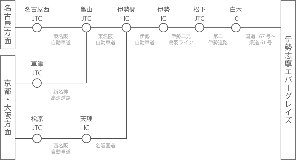自動車経路図